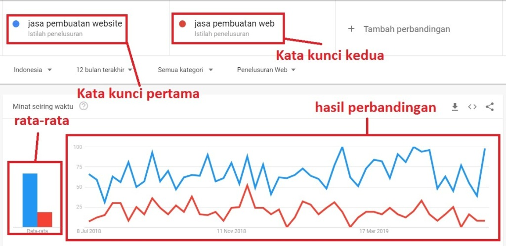 Perbandingan Google Trends