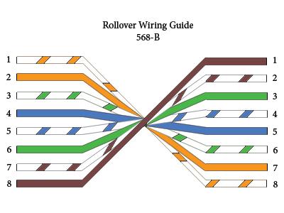 Fungsi Kabel Straight Cross Dan Rollover